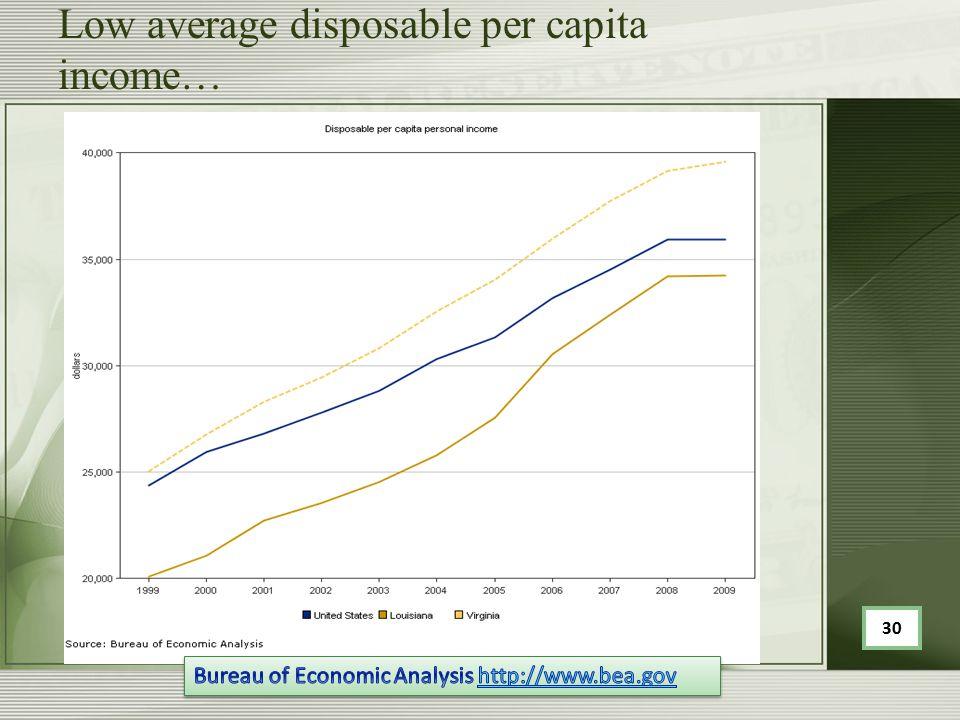 Low average disposable per capita income… 30