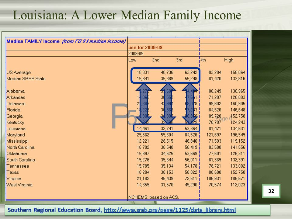 Louisiana: A Lower Median Family Income 32
