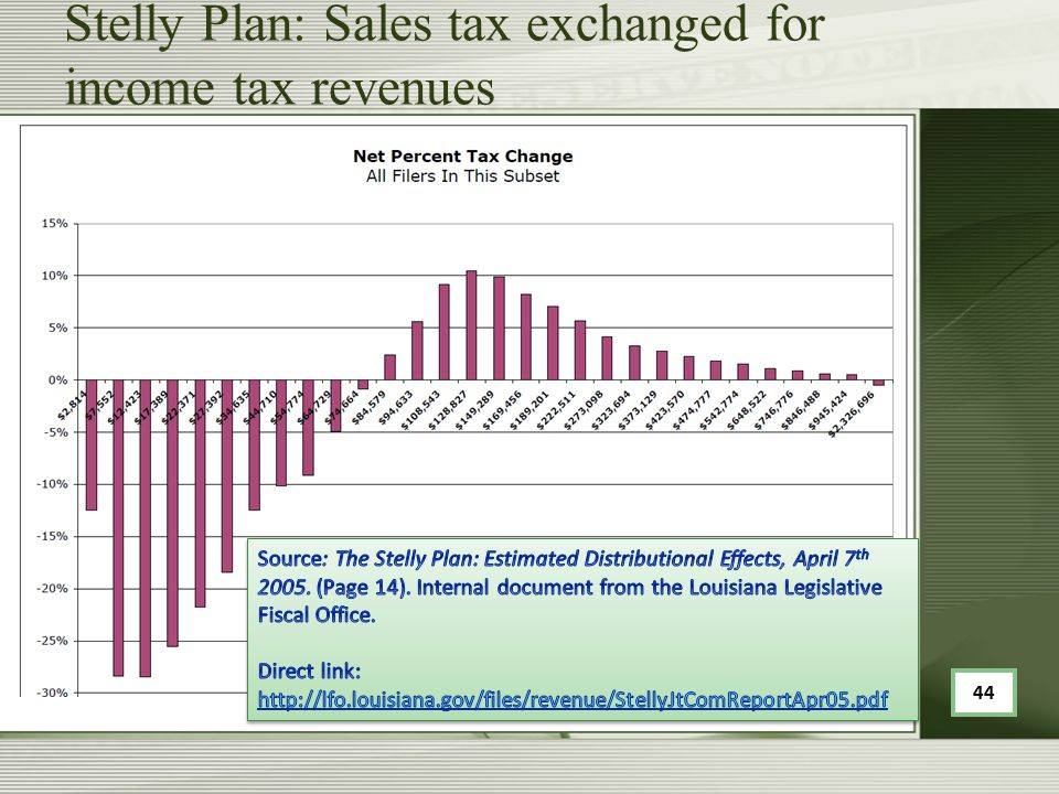 Stelly Plan: Sales tax exchanged for income tax revenues 44