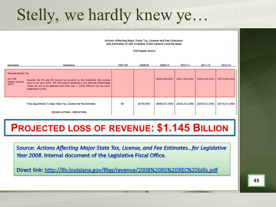 Stelly, we hardly knew ye… P ROJECTED LOSS OF REVENUE : $1.145 B ILLION 45