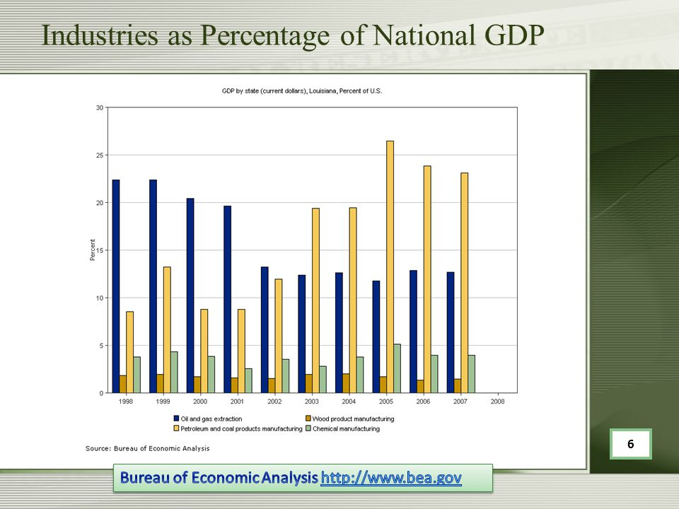 Industries as Percentage of National GDP 6