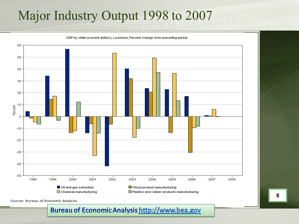 Major Industry Output 1998 to 2007 8