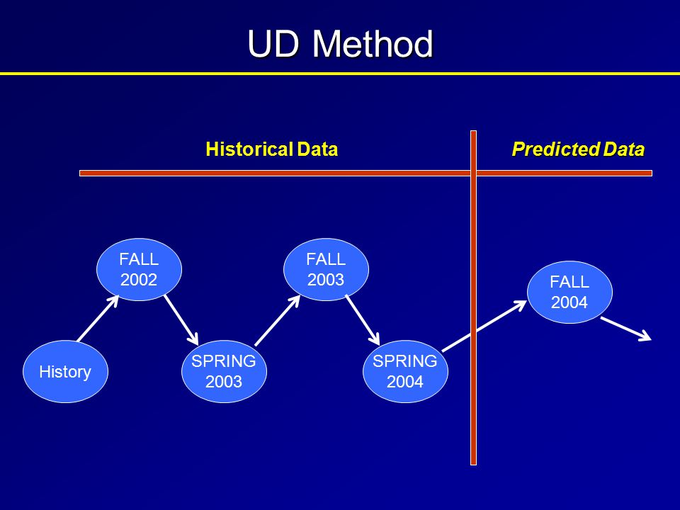 Primary task is to develop a model to depict student flow and to generate a prediction for future enrollment......