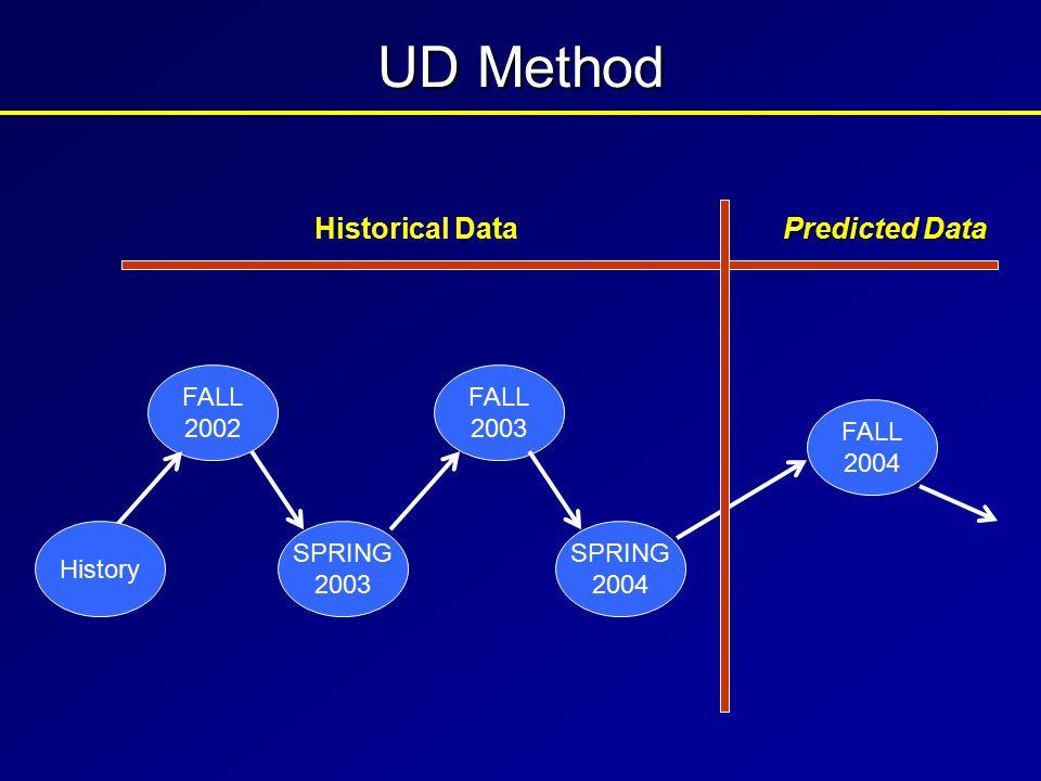 SPRING 2003 FALL 2003 SPRING 2004 FALL 2004 FALL 2002 Historical Data Predicted Data History