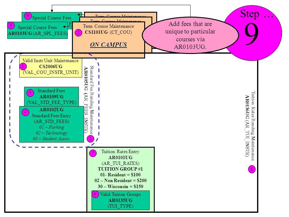 Special Course Fees AR0103UG (AR_SPL_FEES) Special Course Fees AR0103UG (AR_SPL_FEES) 9 9 Tuition Rates Entry AR0101UG (AR_TUI_RATES) TUITION GROUP #1 01- Resident = $100 02 – Non Resident = $200 30 – Wisconsin = $150 7 Valid Instr Unit Maintenance CS2006UG (VAL_COU_INSTR_UNIT) 1 Term Course Maintenance CS1101UG (CT_COU) Term Course Maintenance CS1101UG (CT_COU) Term Course Maintenance CS1101UG (CT_COU) ON CAMPUS 2 Standard Fees AR0109UG (VAL_STD_FEE_TYPE) 3 AR0102UG Standard Fees Entry (AR_STD_FEES) 01 – Parking 02 – Technology 03 – Student Assoc.