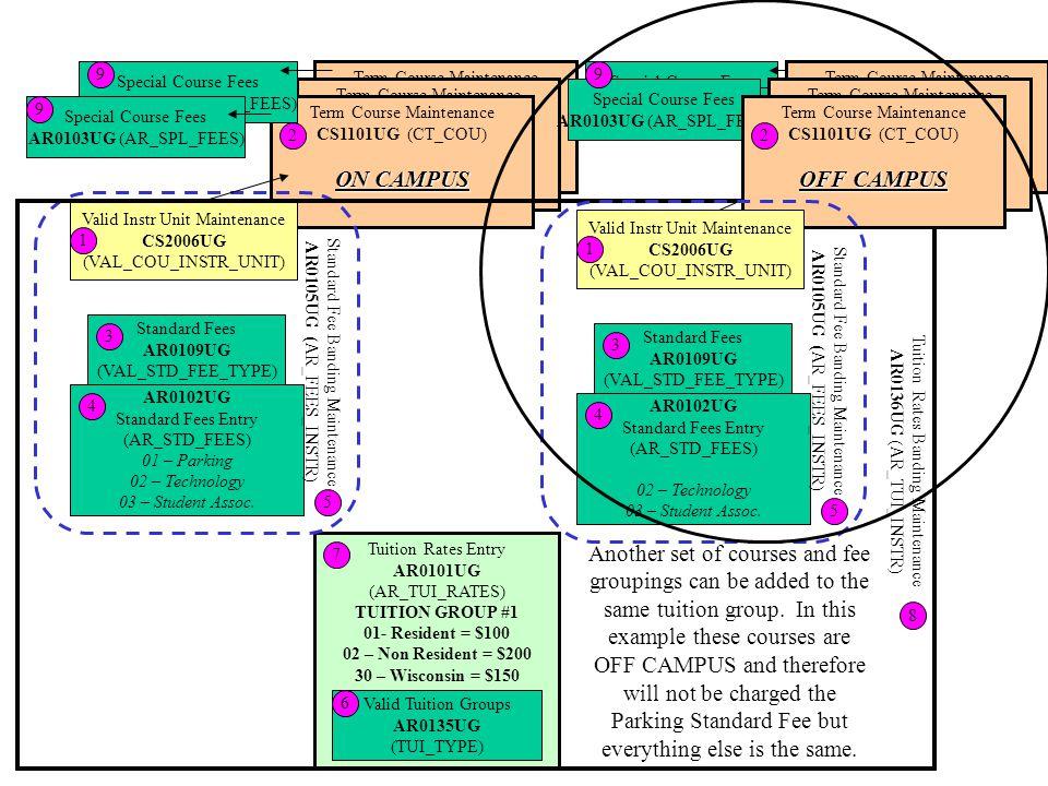 Special Course Fees AR0103UG (AR_SPL_FEES) Tuition Rates Entry AR0101UG (AR_TUI_RATES) TUITION GROUP #1 01- Resident = $100 02 – Non Resident = $200 30 – Wisconsin = $150 7 Valid Tuition Groups AR0135UG (TUI_TYPE) 6 Term Course Maintenance CS1101UG (CT_COU) Term Course Maintenance CS1101UG (CT_COU) Term Course Maintenance CS1101UG (CT_COU) ON CAMPUS 2 AR0102UG Standard Fees Entry (AR_STD_FEES) 01 – Parking 02 – Technology 03 – Student Assoc.