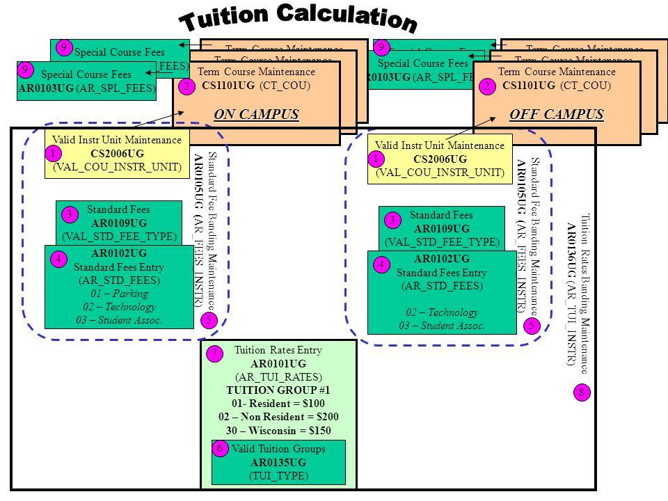 Special Course Fees AR0103UG (AR_SPL_FEES) Special Course Fees AR0103UG (AR_SPL_FEES) Tuition Rates Entry AR0101UG (AR_TUI_RATES) TUITION GROUP #1 01- Resident = $100 02 – Non Resident = $200 30 – Wisconsin = $150 7 Valid Tuition Groups AR0135UG (TUI_TYPE) 6 Term Course Maintenance CS1101UG (CT_COU) Term Course Maintenance CS1101UG (CT_COU) Term Course Maintenance CS1101UG (CT_COU) ON CAMPUS 2 AR0102UG Standard Fees Entry (AR_STD_FEES) 01 – Parking 02 – Technology 03 – Student Assoc.