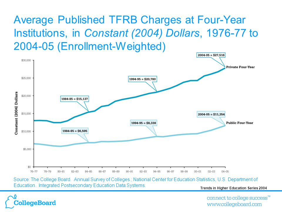 Trends in Higher Education Series 2004 Average Published TFRB Charges at Four-Year Institutions, in Constant (2004) Dollars, 1976-77 to 2004-05 (Enrol