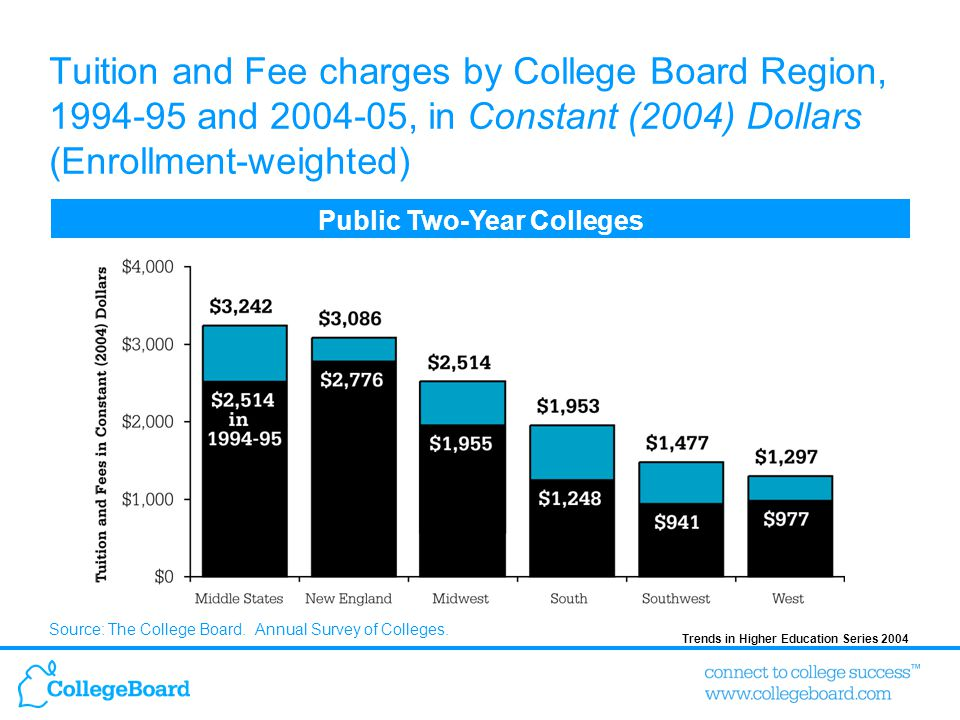 Trends in Higher Education Series 2004 Tuition and Fee charges by College Board Region, 1994-95 and 2004-05, in Constant (2004) Dollars (Enrollment-we