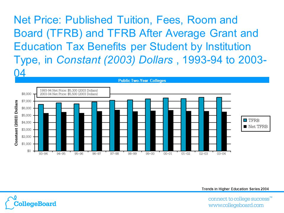 Trends in Higher Education Series 2004 Net Price: Published Tuition, Fees, Room and Board (TFRB) and TFRB After Average Grant and Education Tax Benefits per Student by Institution Type, in Constant (2003) Dollars, 1993-94 to 2003- 04 Public Two-Year Colleges