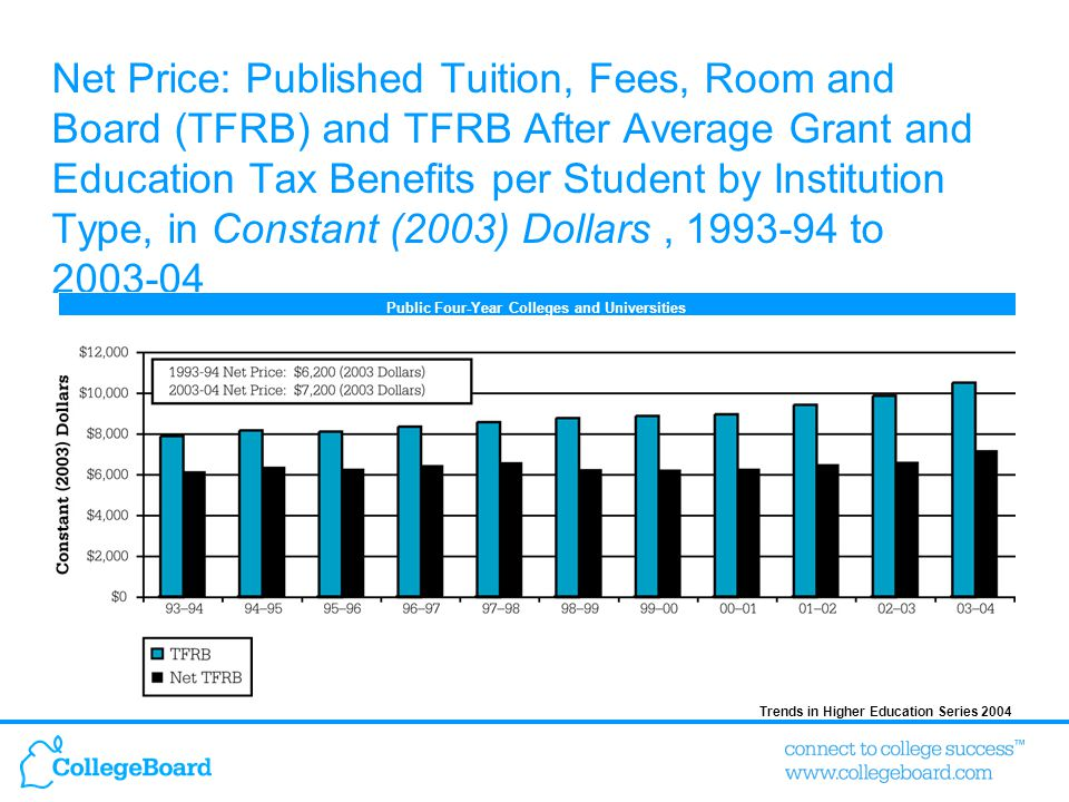 Trends in Higher Education Series 2004 Net Price: Published Tuition, Fees, Room and Board (TFRB) and TFRB After Average Grant and Education Tax Benefi