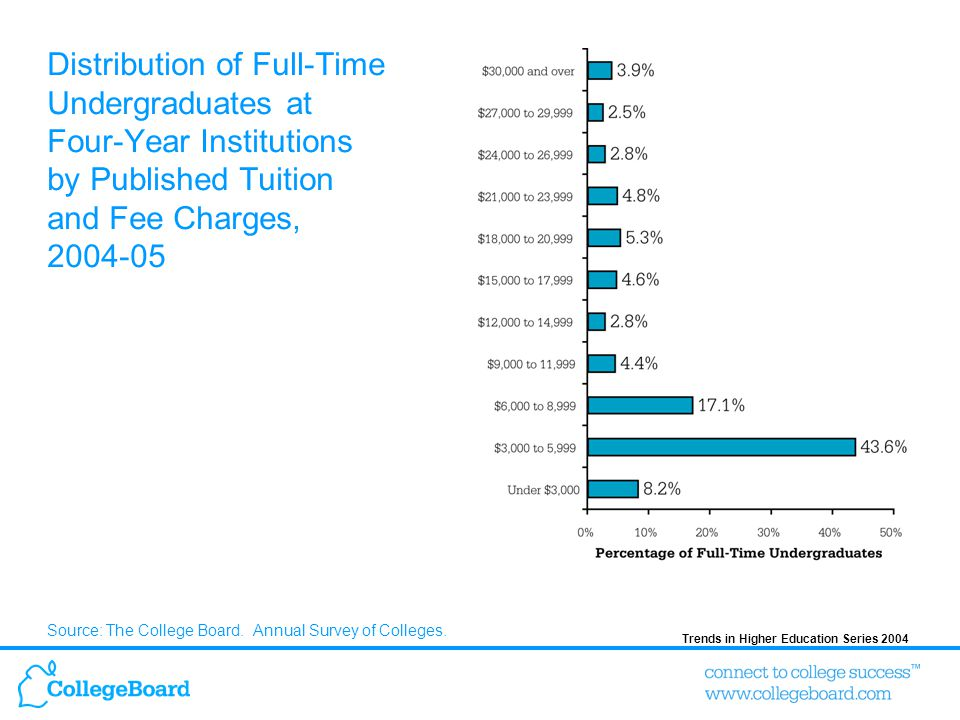 Distribution of Full-Time Undergraduates at Four-Year Institutions by Published Tuition and Fee Charges, 2004-05 Source: The College Board.