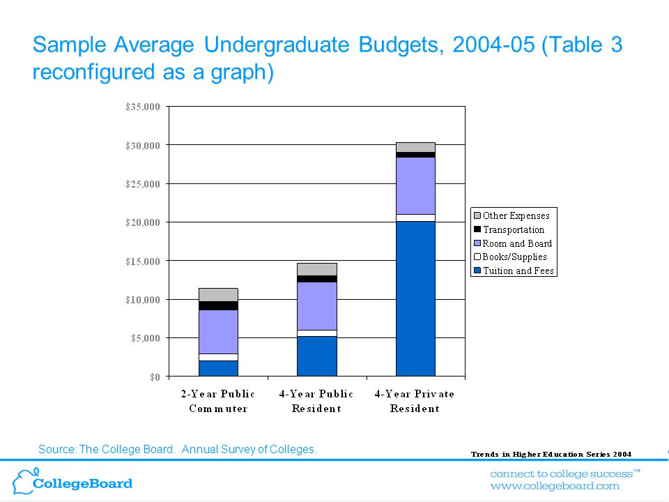 Trends in Higher Education Series 2004 Sample Average Undergraduate Budgets, 2004-05 (Table 3 reconfigured as a graph) Source: The College Board.