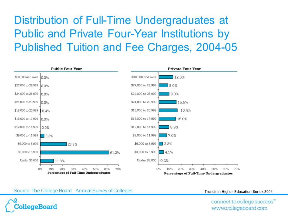 Trends in Higher Education Series 2004 Distribution of Full-Time Undergraduates at Public and Private Four-Year Institutions by Published Tuition and Fee Charges, 2004-05 Source: The College Board.