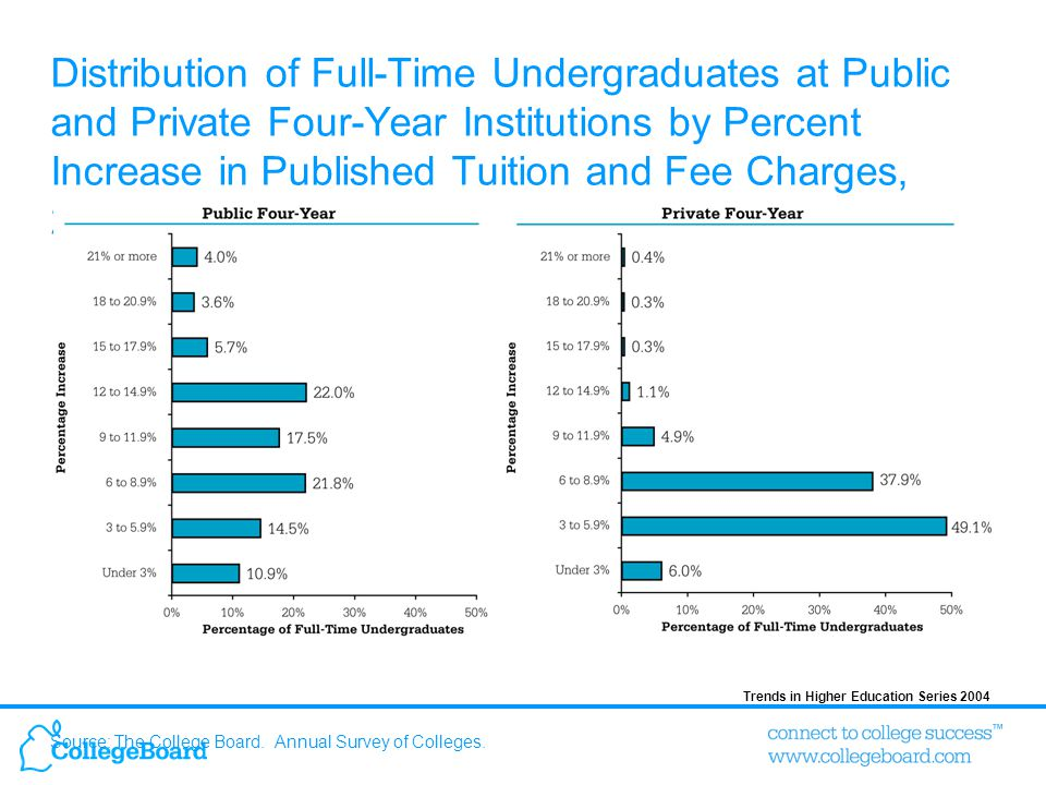 Trends in Higher Education Series 2004 Distribution of Full-Time Undergraduates at Public and Private Four-Year Institutions by Dollar Increase in Published Tuition and Fee Charges, 2004-05 Source: The College Board.