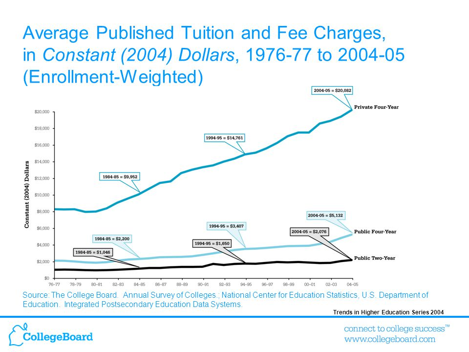 Trends in Higher Education Series 2004 Average Published Tuition and Fee Charges, in Constant (2004) Dollars, 1976-77 to 2004-05 (Enrollment-Weighted) Source: The College Board.