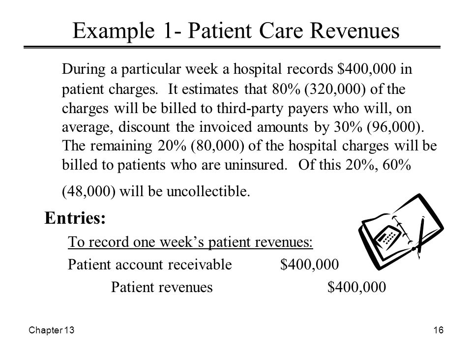 Chapter 1316 Example 1- Patient Care Revenues During a particular week a hospital records $400,000 in patient charges.
