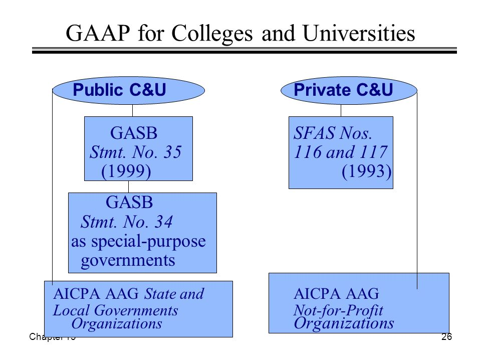 Chapter 1326 GAAP for Colleges and Universities Public C&UPrivate C&U GASBSFAS Nos. Stmt. No. 35116 and 117 (1999)(1993) GASB Stmt. No. 34 as special-