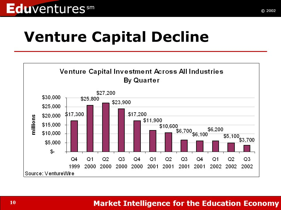 © 2002 Market Intelligence for the Education Economy 10 Venture Capital Decline