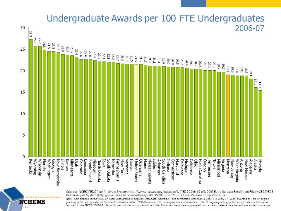 Undergraduate Awards per 100 FTE Undergraduates 2006-07 Source: NCES IPEDS Peer Analysis System (http://www.nces.ed.gov/ipedspas/), IPEDS 2006-07 efia2007 Early Release Enrollment File; NCES IPEDS Peer Analysis System (http://www.nces.ed.gov/ipedspas/), IPEDS 2005-06 c2006_a Final Release Completions File Note: Completions reflect 2006-07 total undergraduate degrees (Associate, Bachelors) and certificates (less than 1-year, 1-2 year, 2-4 year) awarded at Title IV degree granting public and private institutions.