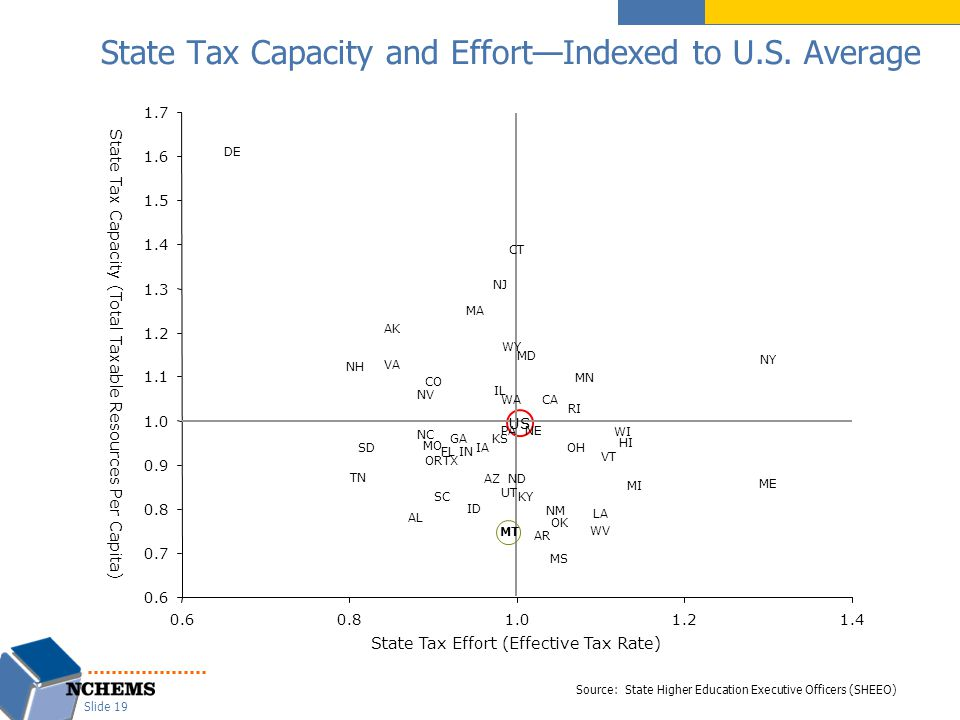 State Tax Capacity and Effort—Indexed to U.S.