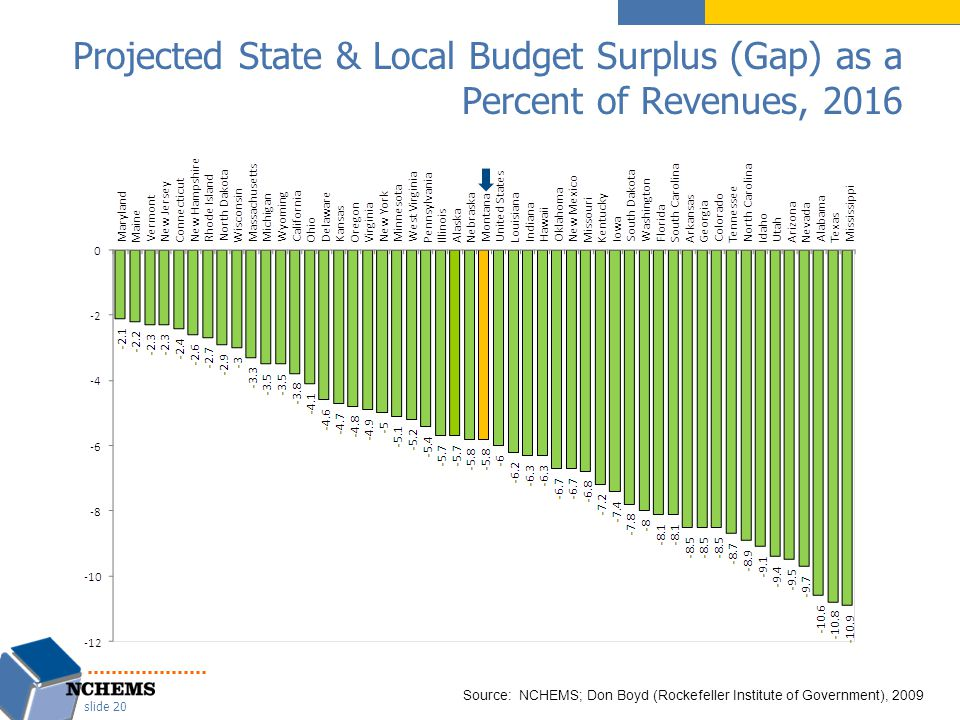 Projected State & Local Budget Surplus (Gap) as a Percent of Revenues, 2016 slide 20 Source: NCHEMS; Don Boyd (Rockefeller Institute of Government), 2009