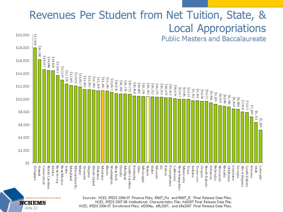 Revenues Per Student from Net Tuition, State, & Local Appropriations Public Masters and Baccalaureate slide 23 Sources: NCES, IPEDS 2006-07 Finance Files; f0607_f1a and f0607_f2 Final Release Data Files.