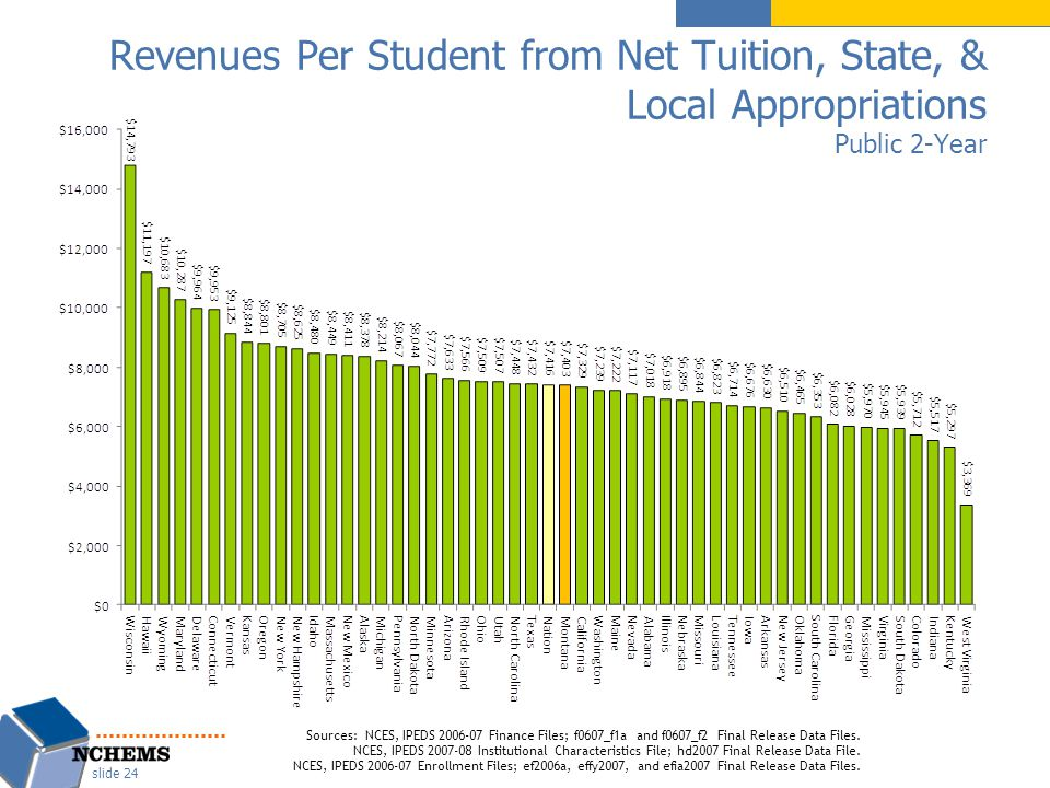 Revenues Per Student from Net Tuition, State, & Local Appropriations Public 2-Year slide 24 Sources: NCES, IPEDS 2006-07 Finance Files; f0607_f1a and f0607_f2 Final Release Data Files.