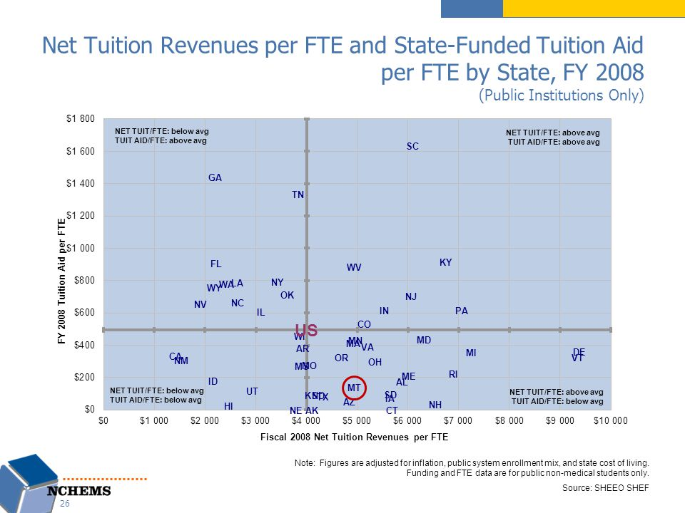 Net Tuition Revenues per FTE and State-Funded Tuition Aid per FTE by State, FY 2008 (Public Institutions Only) Note: Figures are adjusted for inflation, public system enrollment mix, and state cost of living.