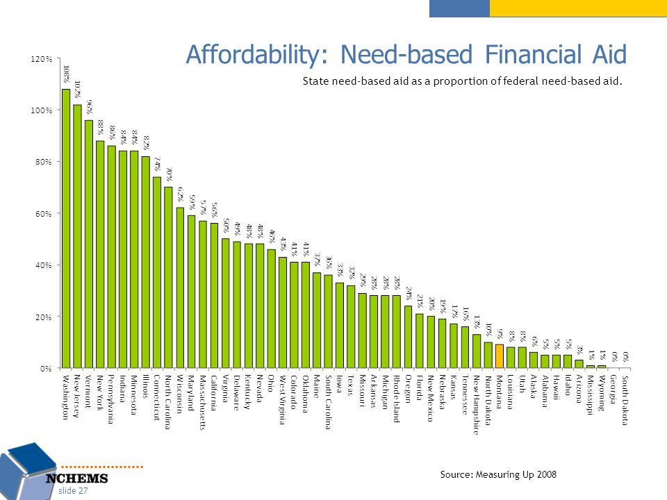 Affordability: Need-based Financial Aid slide 27 Source: Measuring Up 2008 State need-based aid as a proportion of federal need-based aid.