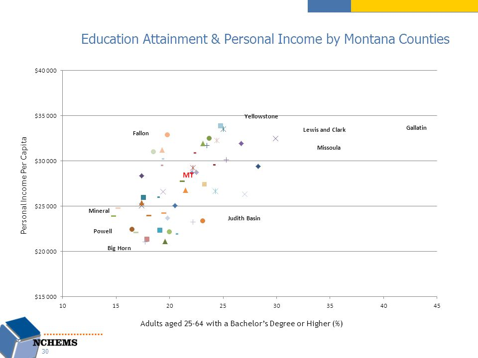 Education Attainment & Personal Income by Montana Counties Personal Income Per Capita Adults aged 25-64 with a Bachelor's Degree or Higher (%) 30