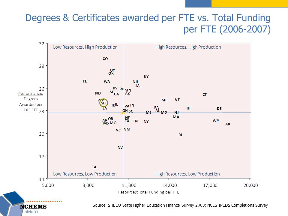 Degrees & Certificates awarded per FTE vs.