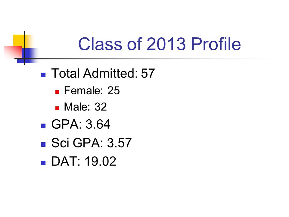 Class of 2013 Profile Total Admitted: 57 Female: 25 Male: 32 GPA: 3.64 Sci GPA: 3.57 DAT: 19.02