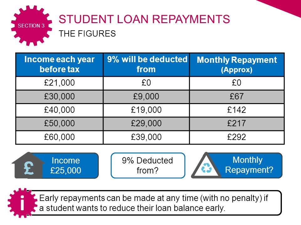 2015/16 SECTION 3 £30 Monthly Repayment. £4,000 9% Deducted from.