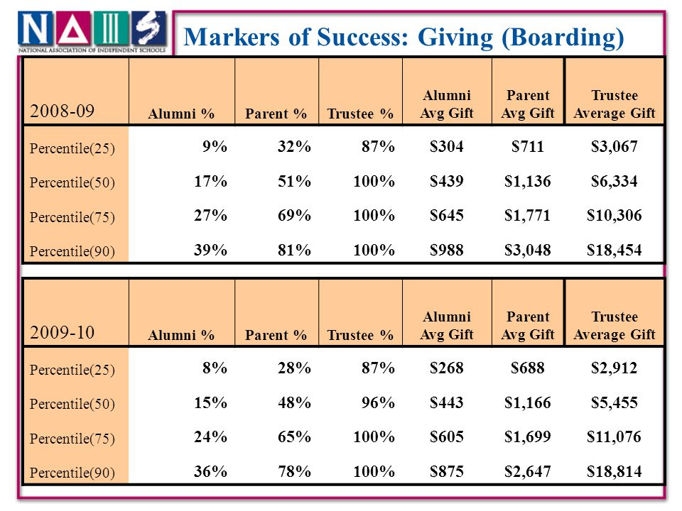 Top 5% Incomes ($200K+): The X Factor