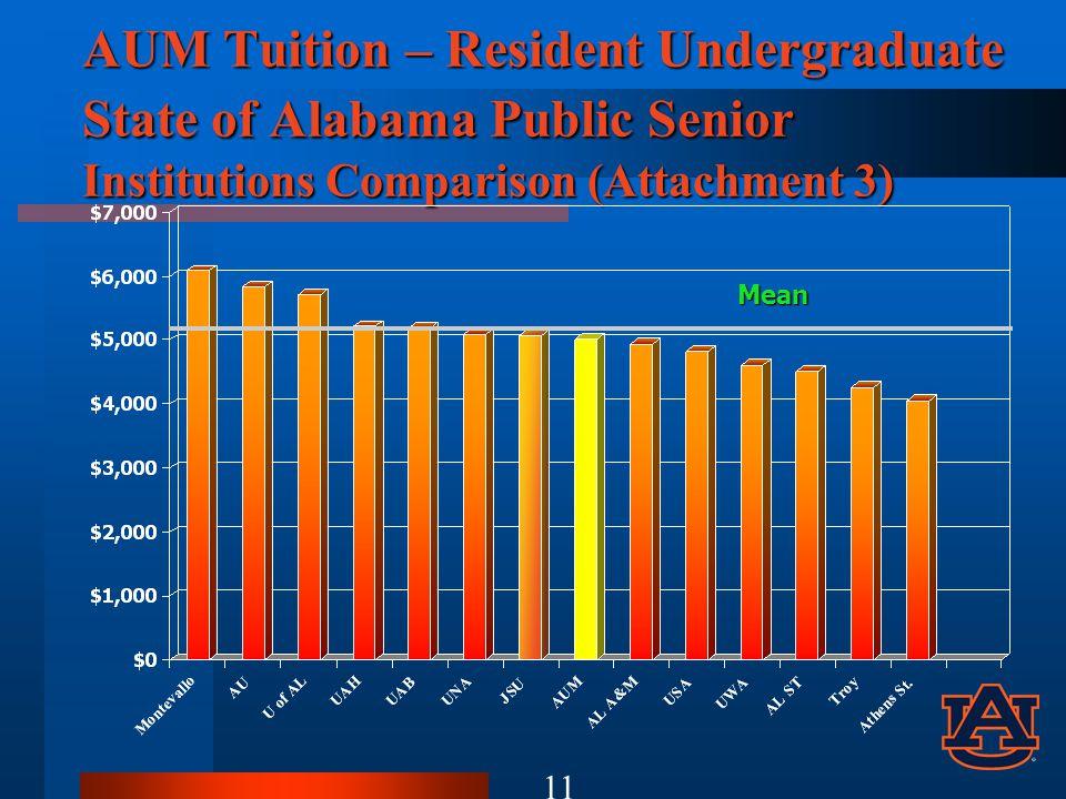 AUM Tuition – Resident Undergraduate State of Alabama Public Senior Institutions Comparison (Attachment 3) Mean 11