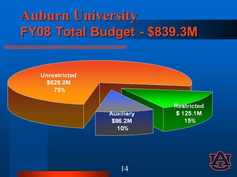 Auburn University FY08 Total Budget - $839.3M 14