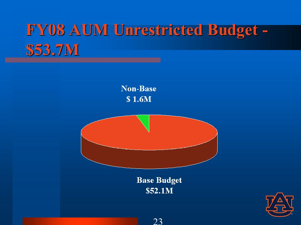 FY08 AUM Unrestricted Budget - $53.7M 23