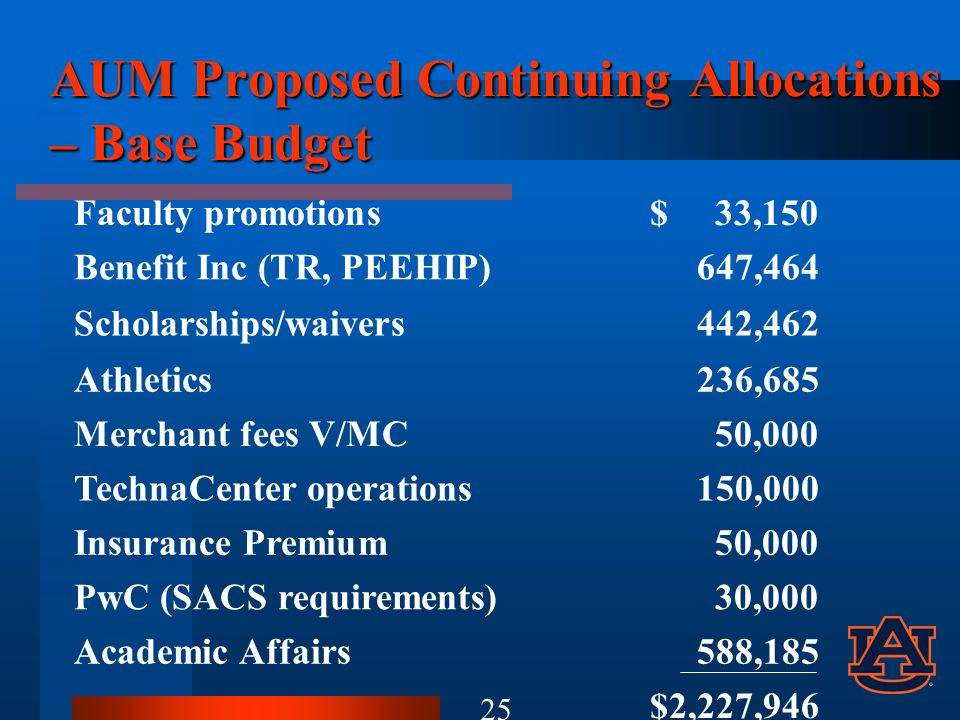 AUM Proposed Continuing Allocations – Base Budget Faculty promotions$ 33,150 Benefit Inc (TR, PEEHIP) 647,464 Scholarships/waivers 442,462 Athletics 236,685 Merchant fees V/MC 50,000 TechnaCenter operations 150,000 Insurance Premium 50,000 PwC (SACS requirements) 30,000 Academic Affairs 588,185 $2,227,946 25