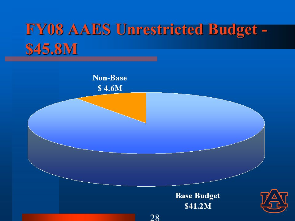 FY08 AAES Unrestricted Budget - $45.8M 28