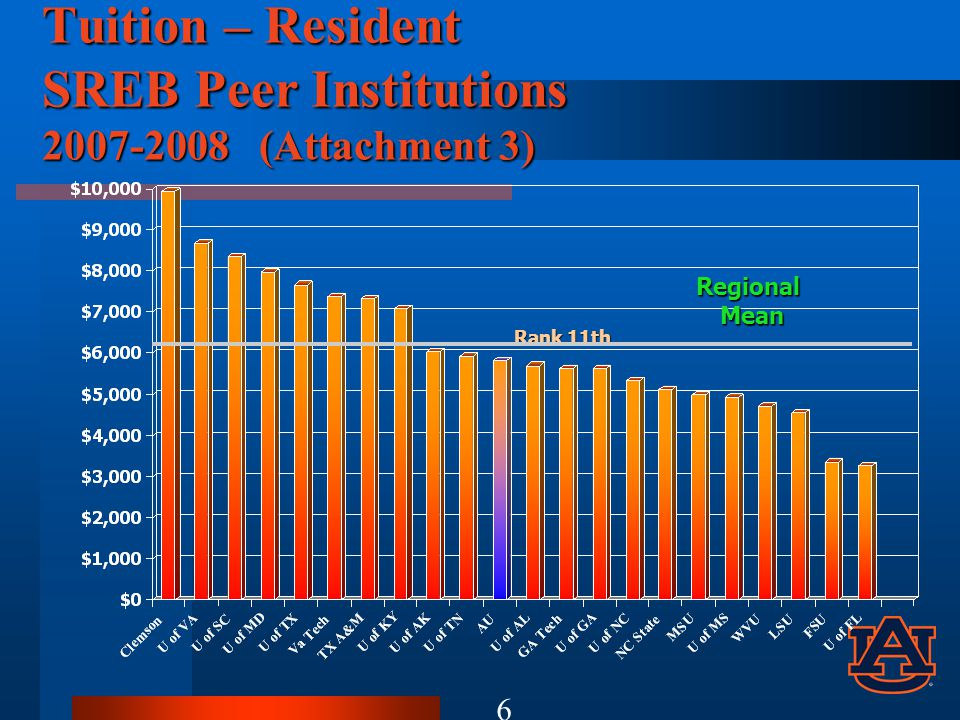 Tuition – Resident SREB Peer Institutions 2007-2008 (Attachment 3) Rank 11th RegionalMean 6