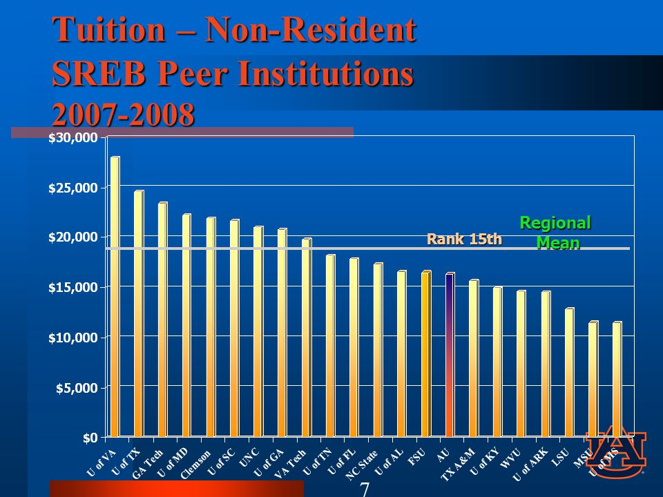 Resident Tuition Auburn vs. SREB Peers (Attachment 5) 8