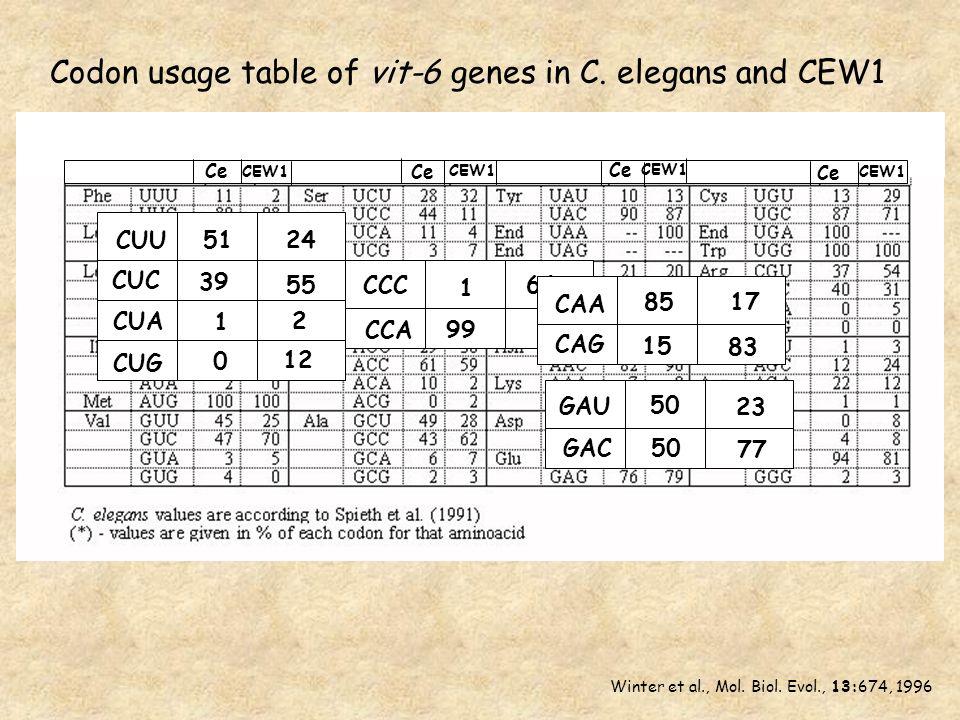 CUU CUC CUA CUG 51 24 39 55 1 2 0 12 CCA CCC 1 99 64 9 85 17 15 83 CAA CAG GAU GAC 50 23 77 Ce CEW1 Ce CEW1 Ce CEW1 Codon usage table of vit-6 genes in C.