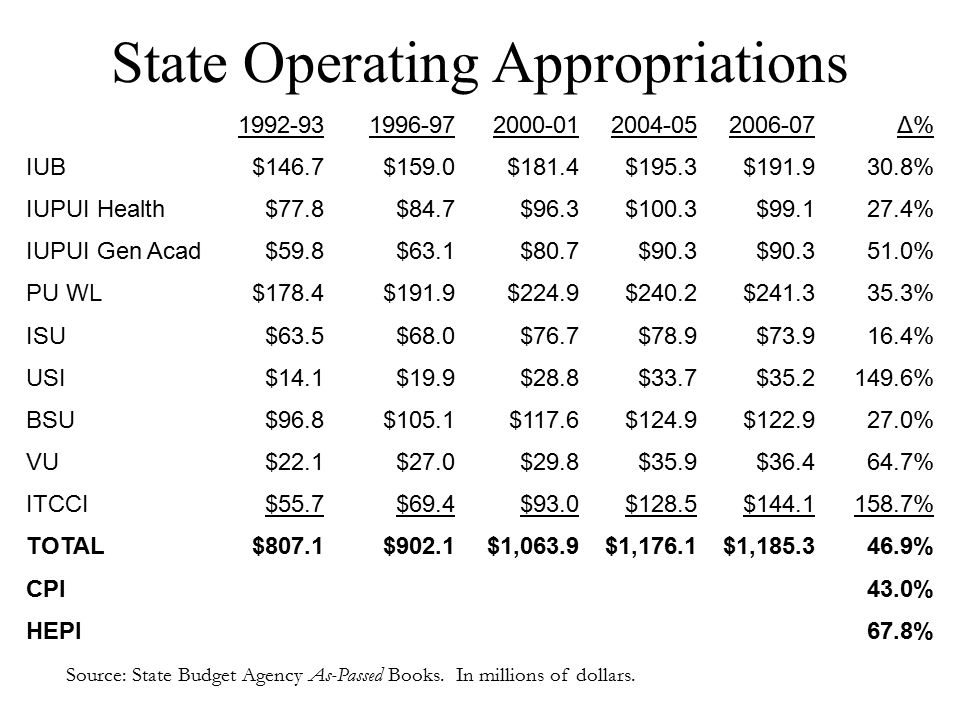 State Operating Appropriations Source: State Budget Agency As-Passed Books.