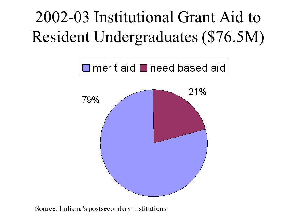 2002-03 Institutional Grant Aid to Resident Undergraduates ($76.5M) Source: Indiana's postsecondary institutions
