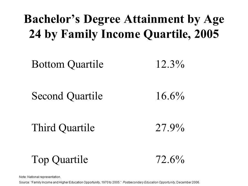 Bachelor's Degree Attainment by Age 24 by Family Income Quartile, 2005 Bottom Quartile12.3% Second Quartile16.6% Third Quartile27.9% Top Quartile72.6% Note: National representation.
