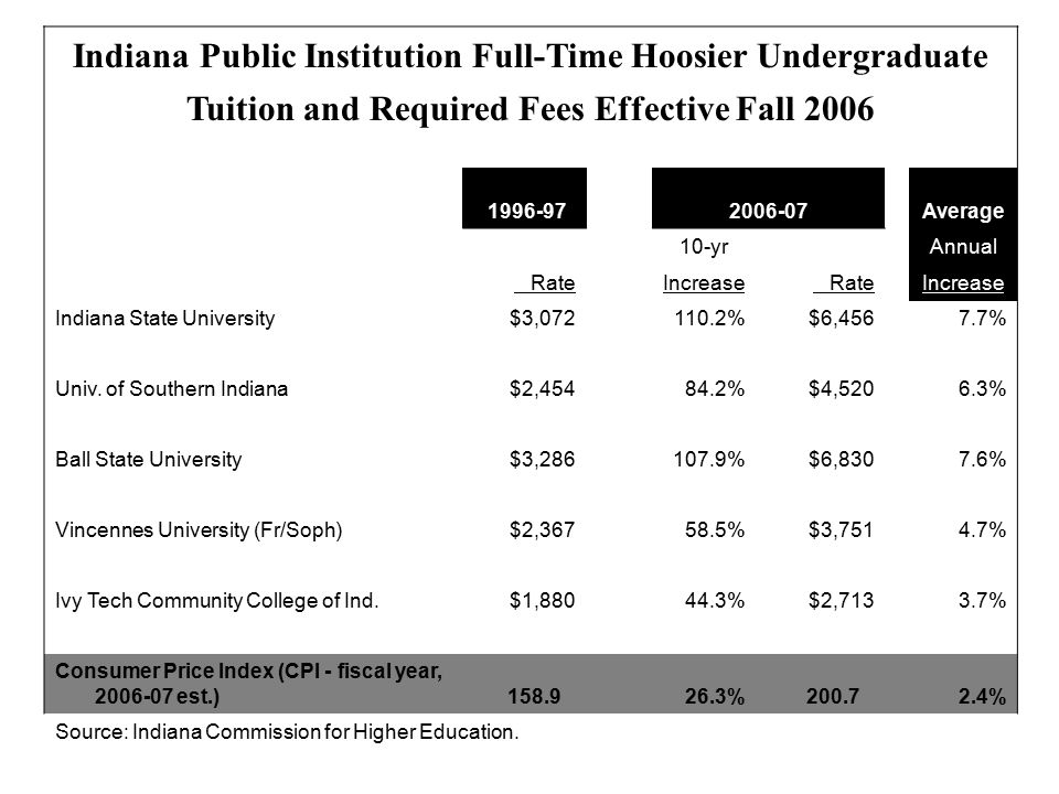 Indiana Public Institution Full-Time Hoosier Undergraduate Tuition and Required Fees Effective Fall 2006 1996-972006-07Average 10-yr Annual Rate Increase Rate Increase Indiana State University$3,072 110.2%$6,456 7.7% Univ.