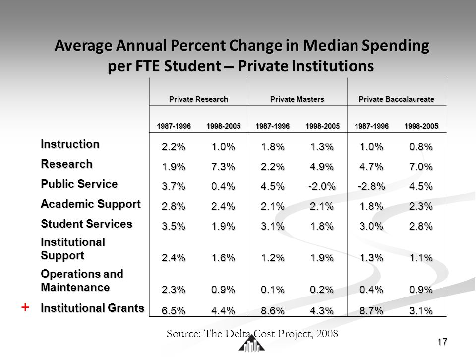 17 Average Annual Percent Change in Median Spending per FTE Student – Private Institutions Average Annual Percent Change in Median Spending per FTE Student – Private Institutions Private Research Private Masters Private Baccalaureate 1987-19961998-20051987-19961998-20051987-19961998-2005 Instruction 2.2%1.0%1.8%1.3%1.0%0.8% Research 1.9%7.3%2.2%4.9%4.7%7.0% Public Service 3.7%0.4%4.5%-2.0%-2.8%4.5% Academic Support 2.8%2.4%2.1%2.1%1.8%2.3% Student Services 3.5%1.9%3.1%1.8%3.0%2.8% Institutional Support 2.4%1.6%1.2%1.9%1.3%1.1% Operations and Maintenance 2.3%0.9%0.1%0.2%0.4%0.9% Institutional Grants 6.5%4.4%8.6%4.3%8.7%3.1% + Source: The Delta Cost Project, 2008