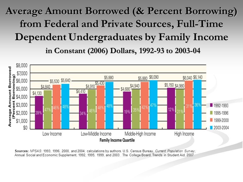 Average Amount Borrowed (& Percent Borrowing) from Federal and Private Sources, Full-Time Dependent Undergraduates by Family Income in Constant (2006) Dollars, 1992-93 to 2003-04 Sources: NPSAS: 1993, 1996, 2000, and 2004; calculations by authors.