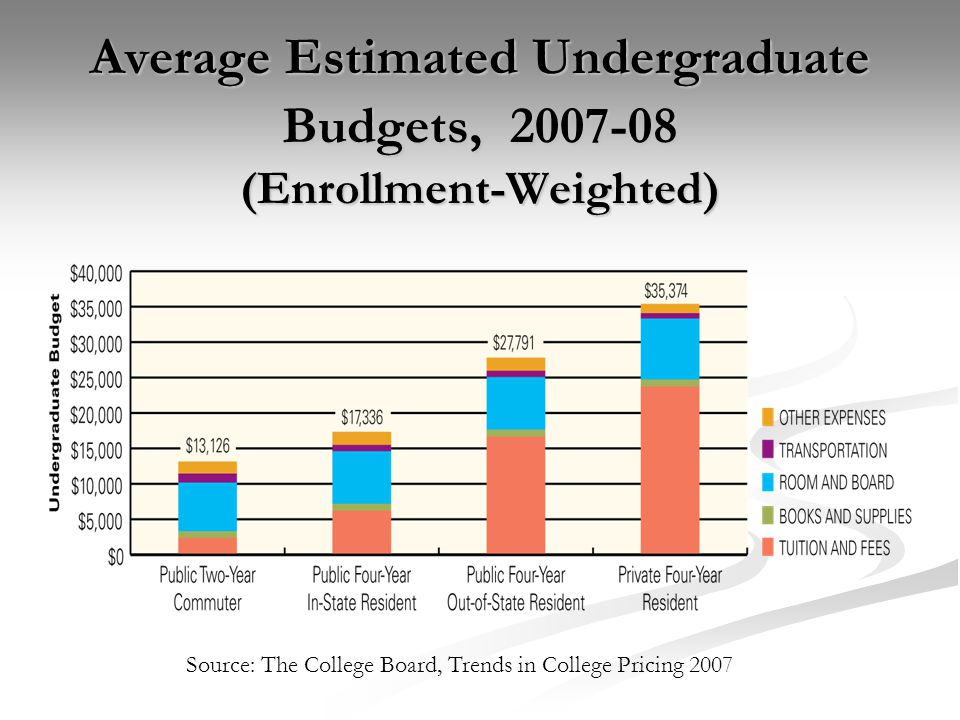 Average Estimated Undergraduate Budgets, 2007-08 (Enrollment-Weighted) Source: The College Board, Trends in College Pricing 2007